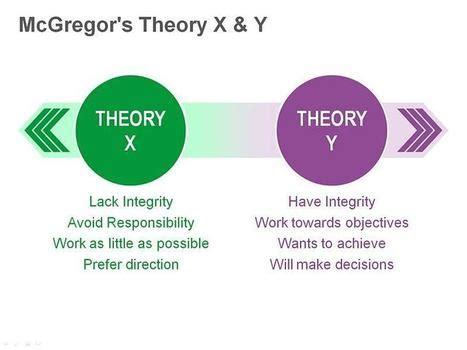 Douglas essay leadership mcgregor motivation